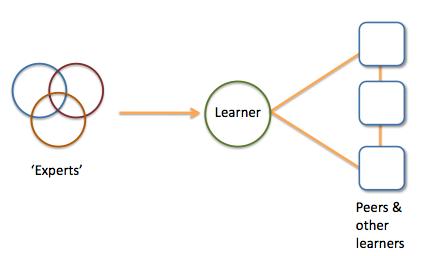 Mentoring model