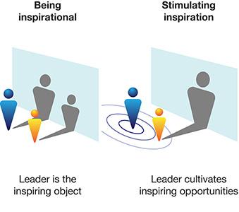 Leadership Performance Mentoring (LPM)