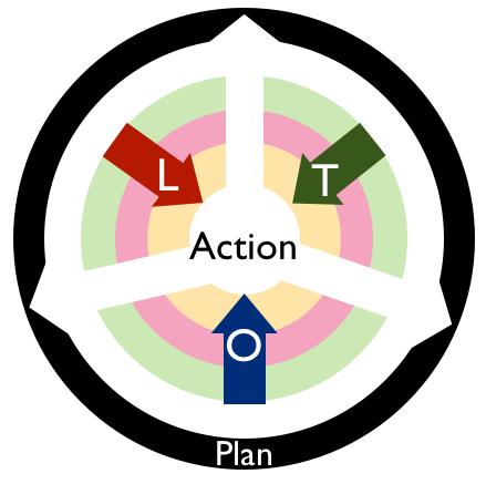 Blended Learning BluePrint Model