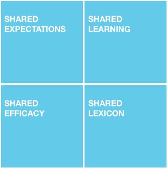 Four factors to create alignment
